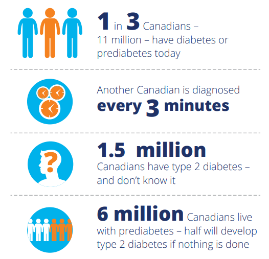infographic on prevalence of diabetes from Diabetes Canada